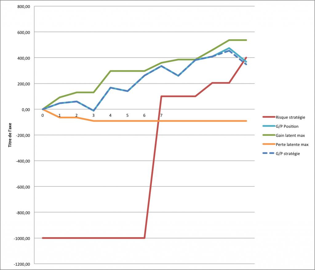 graph evo