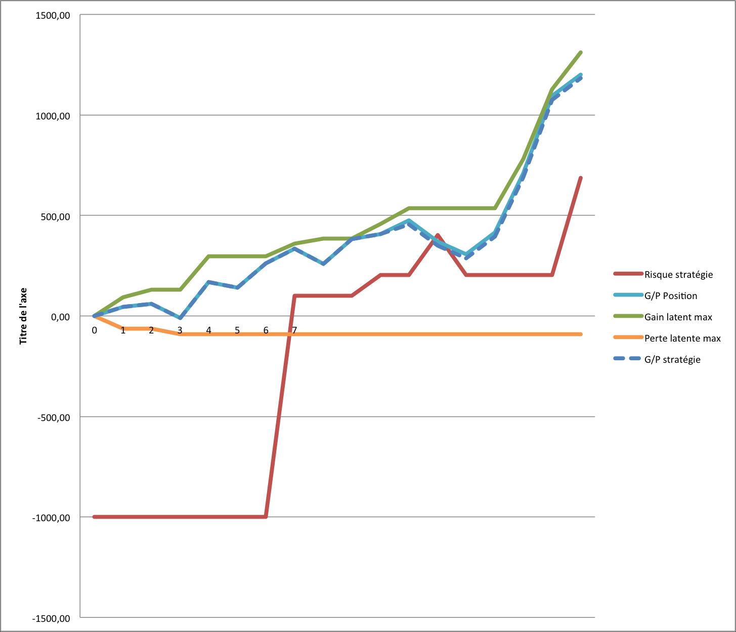 graph-evo